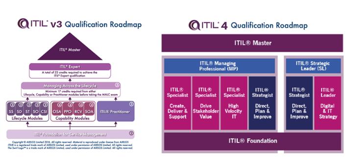 itil roadmaps